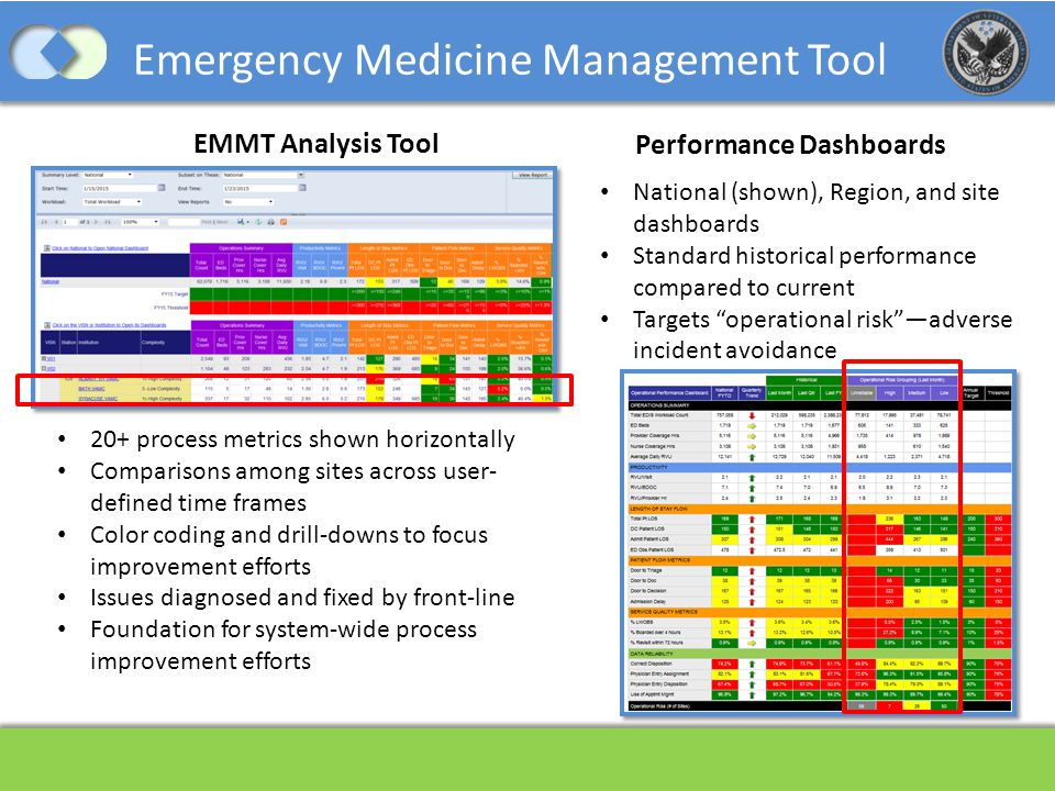 Emergency Medicine Management Tool 20+ process metrics shown horizontally Comparisons among sites across user- defined time frames Color coding and dr