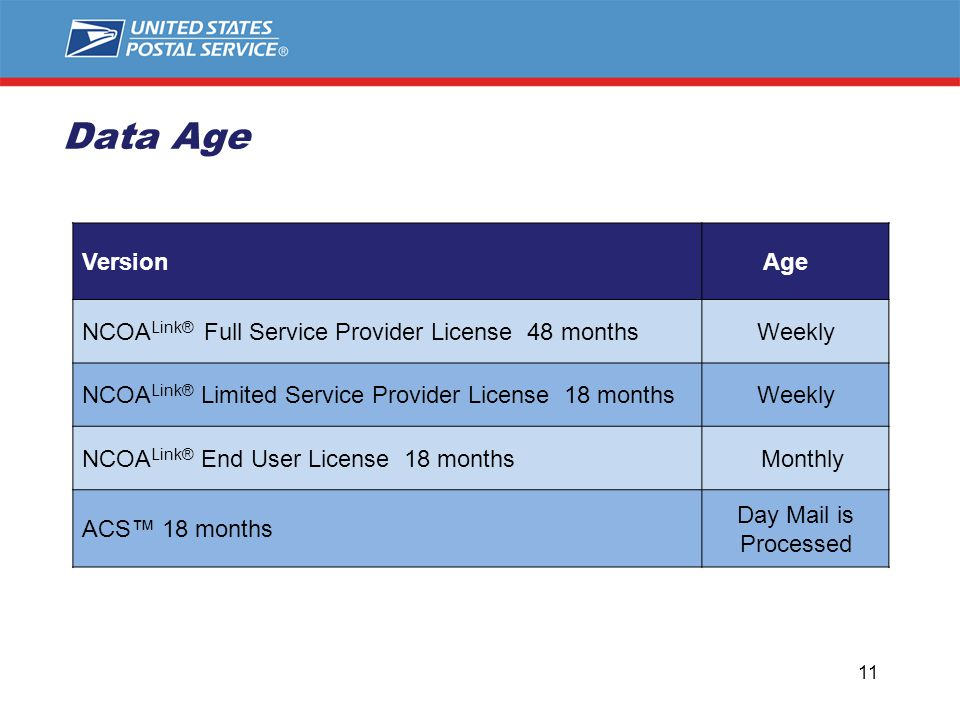 Data Age Version Age NCOA Link® Full Service Provider License 48 monthsWeekly NCOA Link® Limited Service Provider License 18 monthsWeekly NCOA Link® End User License 18 months Monthly ACS™ 18 months Day Mail is Processed 11