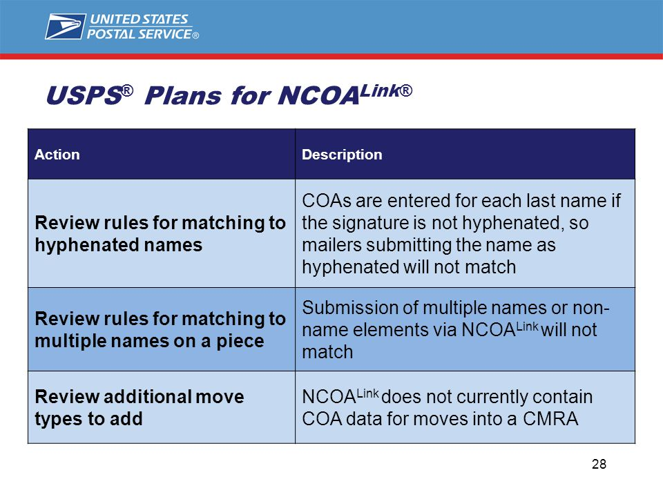 28 ActionDescription Review rules for matching to hyphenated names COAs are entered for each last name if the signature is not hyphenated, so mailers submitting the name as hyphenated will not match Review rules for matching to multiple names on a piece Submission of multiple names or non- name elements via NCOA Link will not match Review additional move types to add NCOA Link does not currently contain COA data for moves into a CMRA USPS ® Plans for NCOA Link®