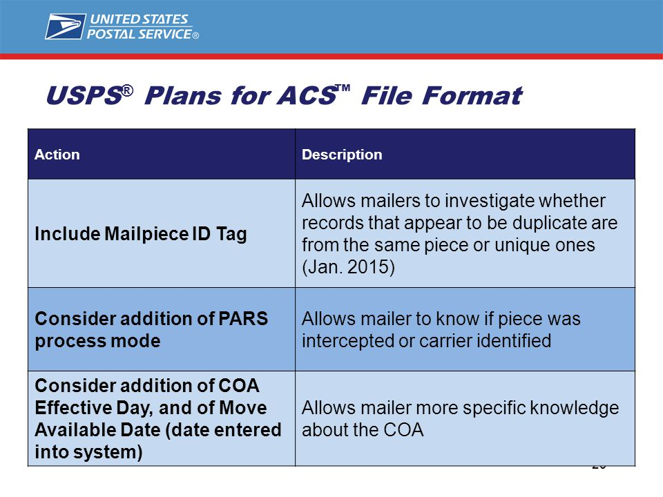 USPS ® Plans for ACS ™ File Format 29 ActionDescription Include Mailpiece ID Tag Allows mailers to investigate whether records that appear to be duplicate are from the same piece or unique ones (Jan.