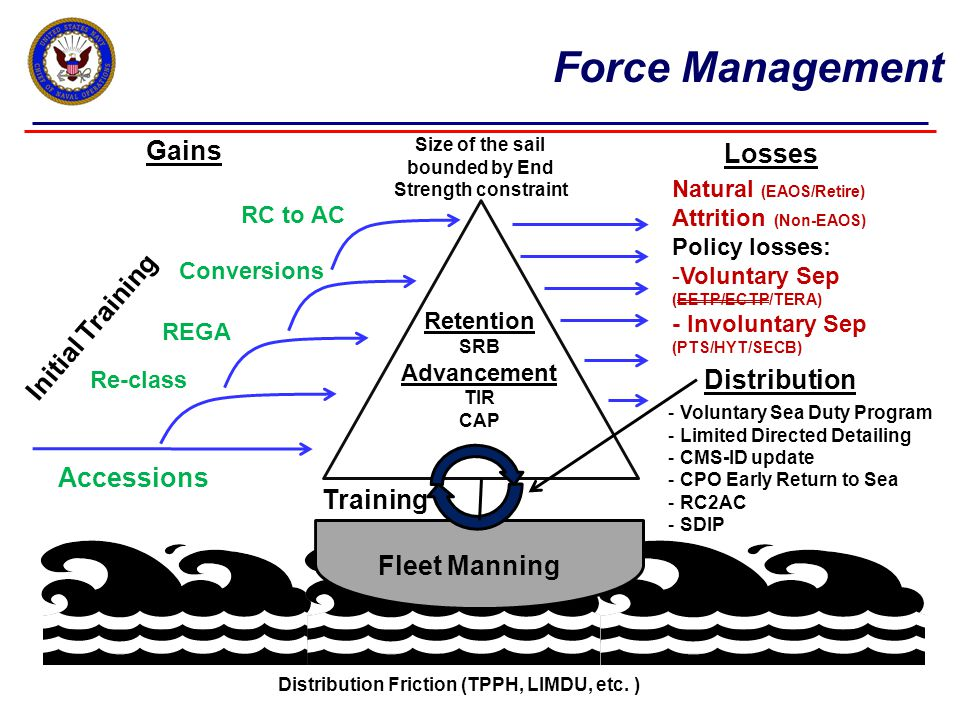 Gains Accessions Re-class REGA Conversions Initial Training Losses Natural (EAOS/Retire) Attrition (Non-EAOS) Policy losses: -Voluntary Sep (EETP/ECTP/TERA) - Involuntary Sep (PTS/HYT/SECB) Fleet Manning Retention SRB Advancement TIR CAP Size of the sail bounded by End Strength constraint Distribution Friction (TPPH, LIMDU, etc.