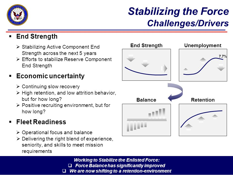 Stabilizing the Force Challenges/Drivers  End Strength  Stabilizing Active Component End Strength across the next 5 years  Efforts to stabilize Reserve Component End Strength  Economic uncertainty  Continuing slow recovery  High retention, and low attrition behavior, but for how long.