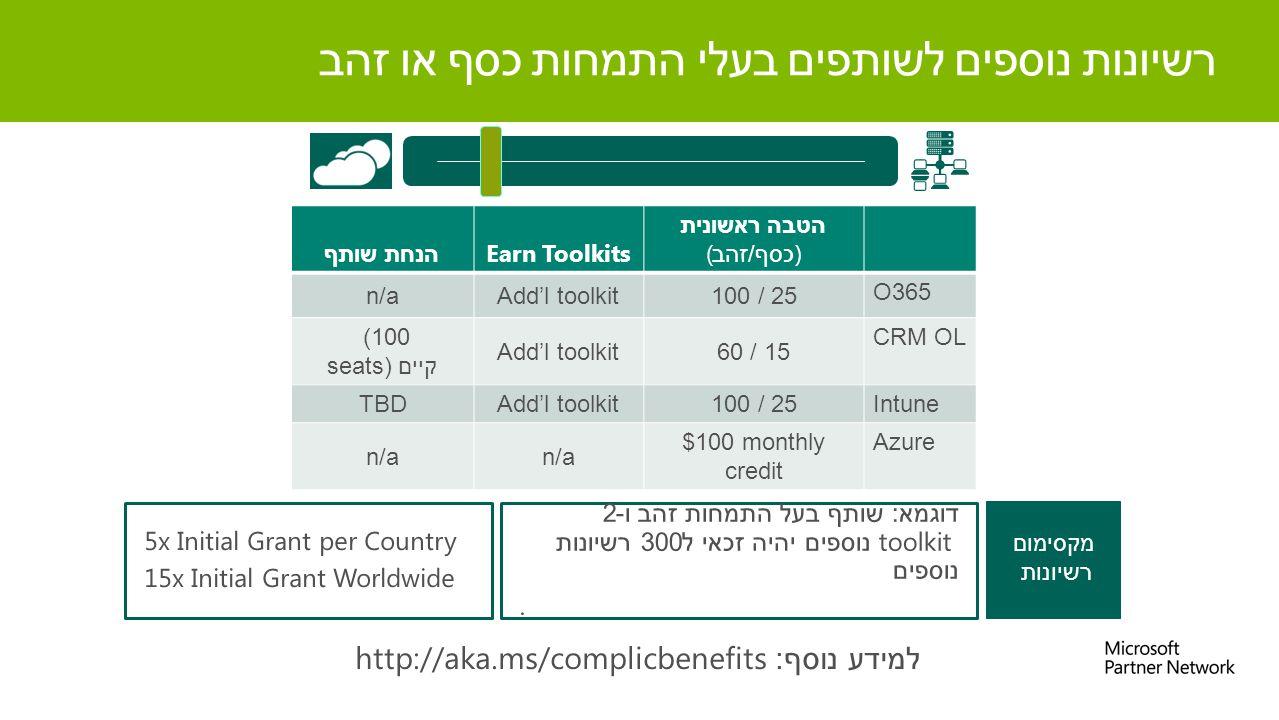 רשיונות נוספים לשותפים בעלי התמחות כסף או זהב מקסימום רשיונות הטבה ראשונית ( כסף / זהב )Earn Toolkits הנחת שותף O365 100 / 25Add'l toolkitn/a CRM OL 60 / 15Add'l toolkit (100 seats)קיים Intune100 / 25Add'l toolkitTBD Azure$100 monthly credit n/a