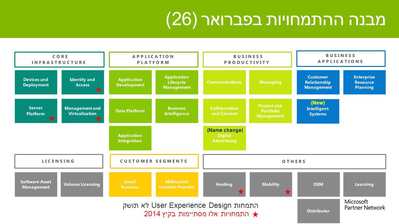 מבנה ההתמחויות בפברואר (26) (Name change) (New) התמחויות אלו מסתיימות בקיץ 2014 התמחות User Experience Designלא תושק