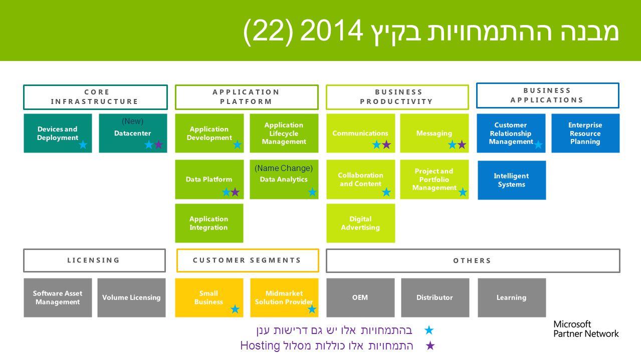 מבנה ההתמחויות בקיץ 2014 (22) (New) (Name Change) התמחויות אלו כוללות מסלול Hosting בהתמחויות אלו יש גם דרישות ענן
