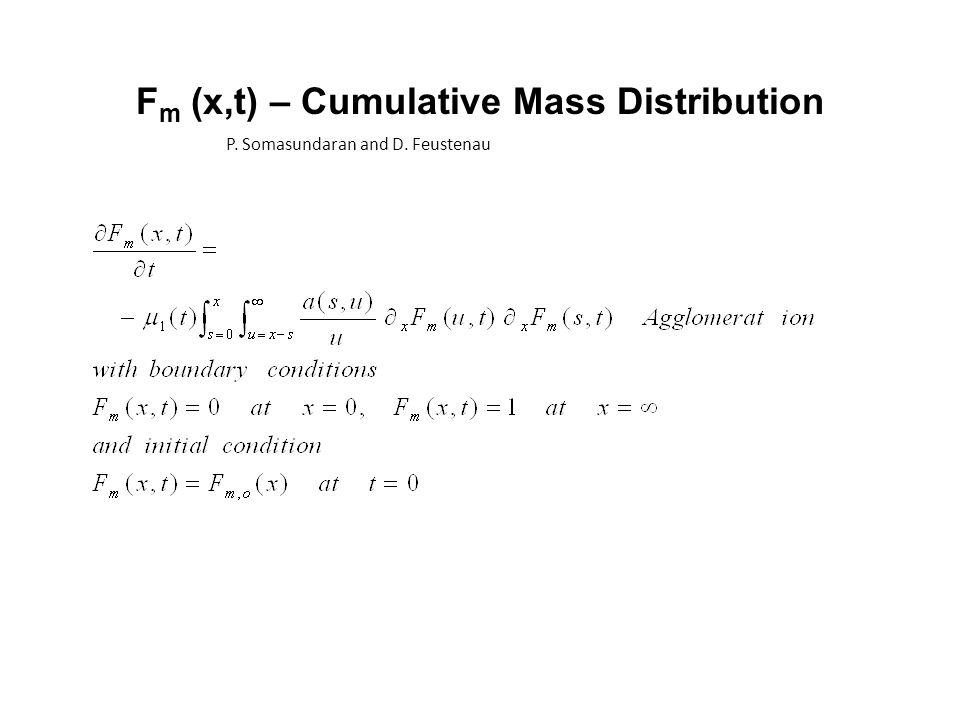 F m (x,t) – Cumulative Mass Distribution P. Somasundaran and D. Feustenau
