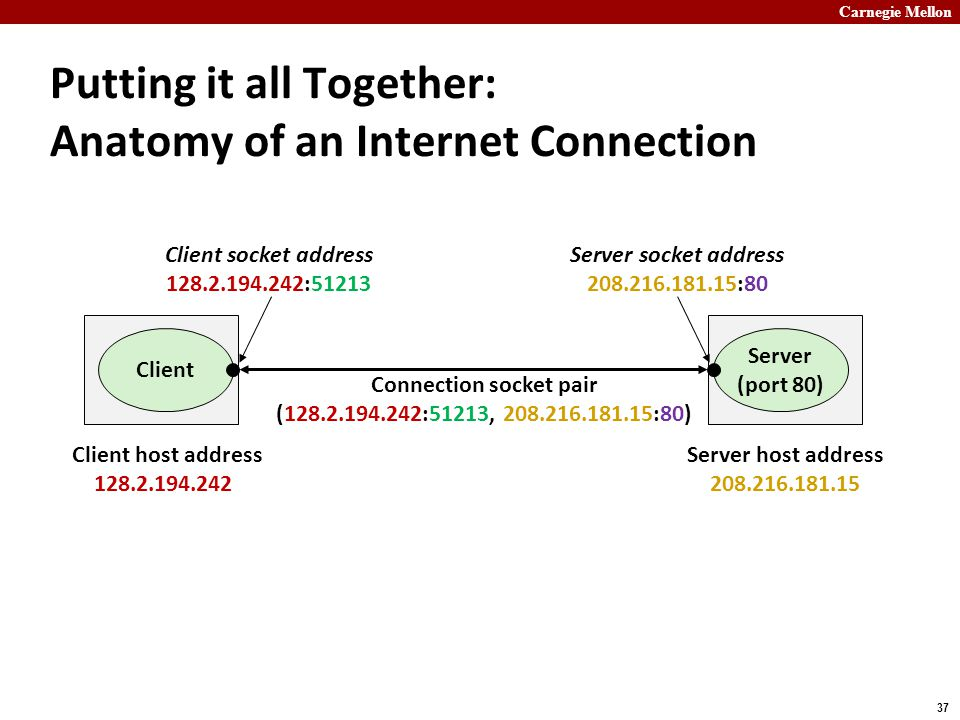 Carnegie Mellon 37 Putting it all Together: Anatomy of an Internet Connection Connection socket pair (128.2.194.242:51213, 208.216.181.15:80) Server (port 80) Client Client socket address 128.2.194.242:51213 Server socket address 208.216.181.15:80 Client host address 128.2.194.242 Server host address 208.216.181.15