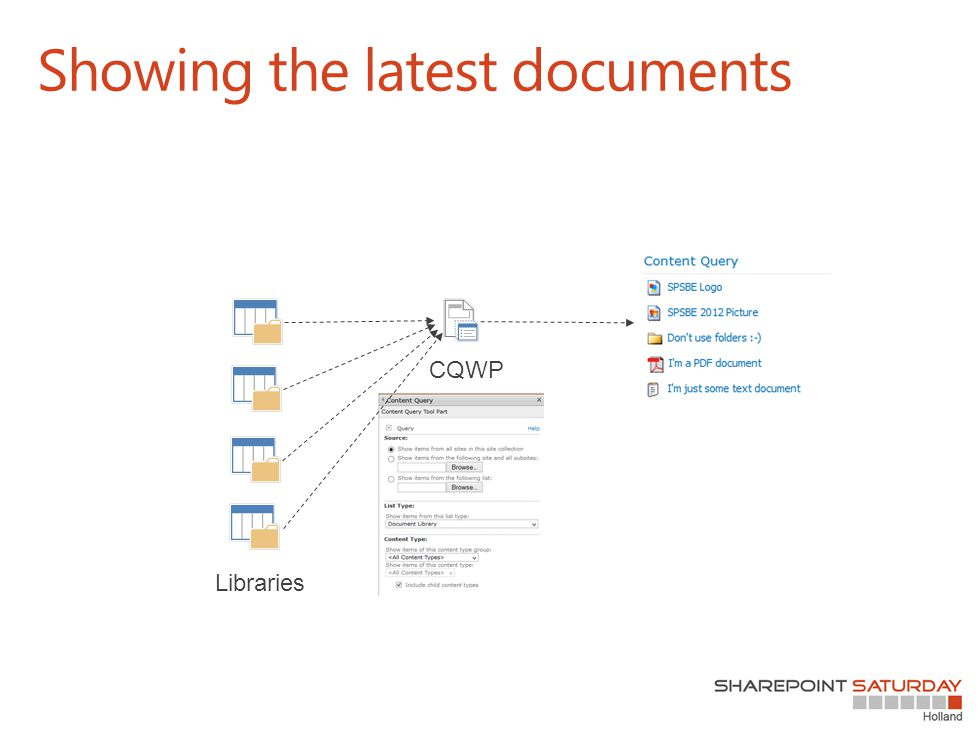 Showing the latest documents Libraries CQWP