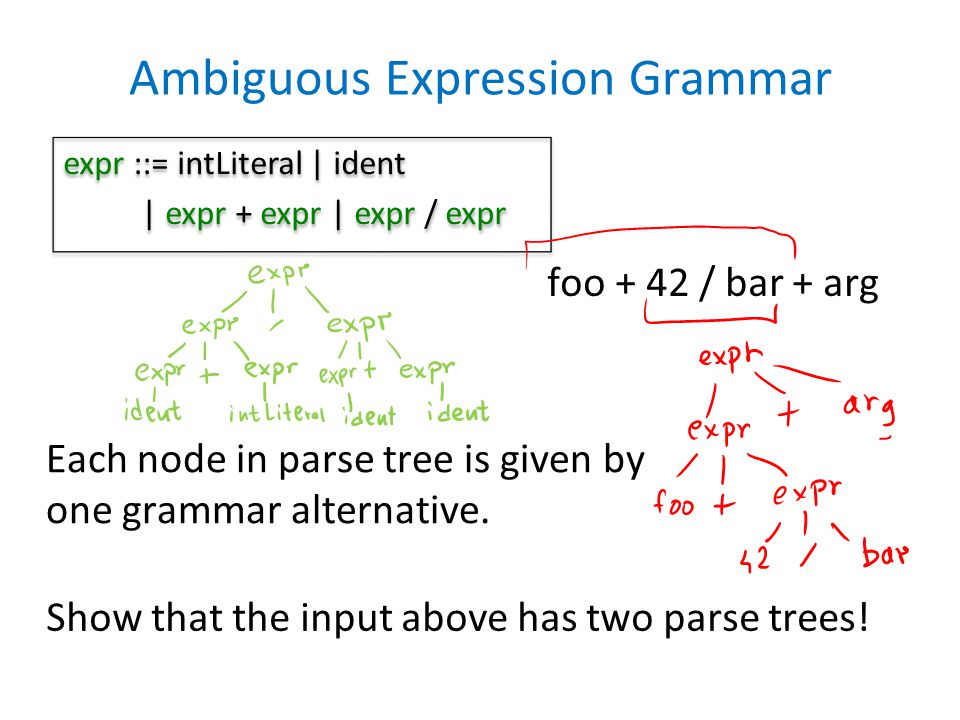 Ambiguous Expression Grammar expr ::= intLiteral | ident | expr + expr | expr / expr expr ::= intLiteral | ident | expr + expr | expr / expr foo + 42