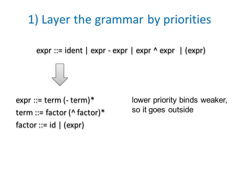1) Layer the grammar by priorities expr ::= term (- term)* term ::= factor (^ factor)* factor ::= id | (expr) expr ::= term (- term)* term ::= factor