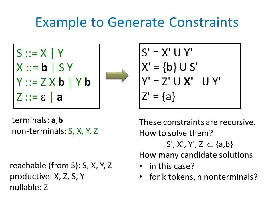 Example to Generate Constraints S ::= X | Y X ::= b | S Y Y ::= Z X b | Y b Z ::=  | a S' = X' U Y' X' = {b} U S' Y' = Z' U X' U Y' Z' = {a} reachabl
