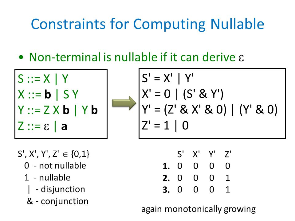 Constraints for Computing Nullable Non-terminal is nullable if it can derive  S ::= X | Y X ::= b | S Y Y ::= Z X b | Y b Z ::=  | a S' = X' | Y' X'