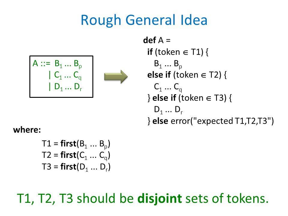 Rough General Idea A ::= B 1... B p | C 1... C q | D 1... D r def A = if (token  T1) { B 1... B p else if (token  T2) { C 1... C q } else if (token