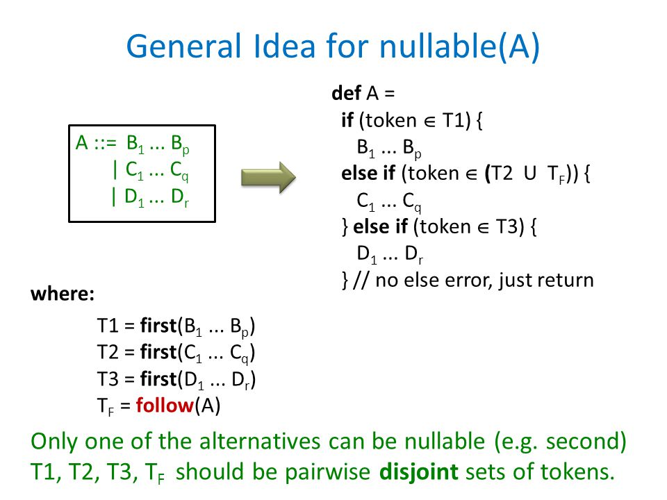 General Idea for nullable(A) A ::= B 1... B p | C 1... C q | D 1... D r def A = if (token  T1) { B 1... B p else if (token  (T2 U T F )) { C 1... C