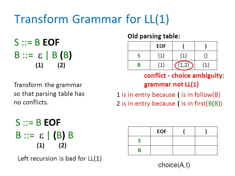 Transform Grammar for LL(1) S ::= B EOF B ::=  | B (B) (1) (2) EOF() S{1} {} B{1}{1,2}{1} Transform the grammar so that parsing table has no conflict