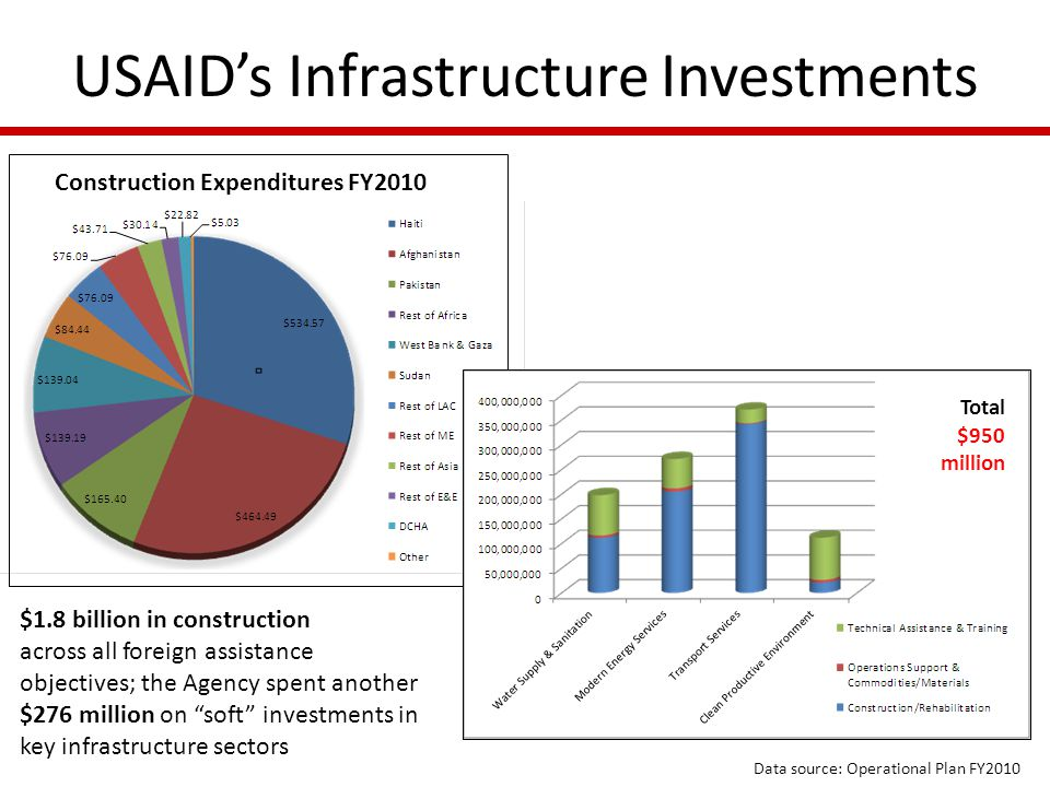 USAID's Infrastructure Investments Construction Expenditures FY2010 $1.8 billion in construction across all foreign assistance objectives; the Agency