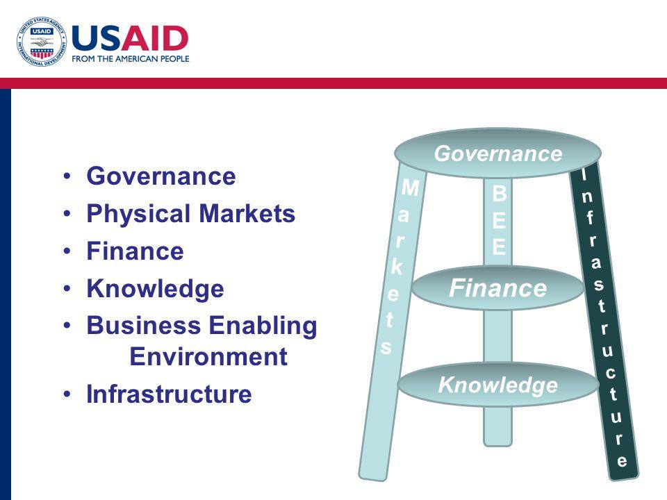 MarketsMarkets BEEBEE InfrastructureInfrastructure Governance Finance Knowledge Governance Physical Markets Finance Knowledge Business Enabling Environment Infrastructure