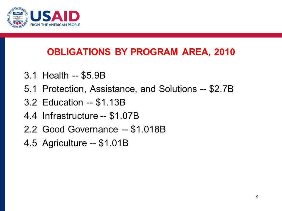OBLIGATIONS BY PROGRAM AREA, 2010 3.1 Health -- $5.9B 5.1 Protection, Assistance, and Solutions -- $2.7B 3.2 Education -- $1.13B 4.4 Infrastructure -- $1.07B 2.2 Good Governance -- $1.018B 4.5 Agriculture -- $1.01B 8