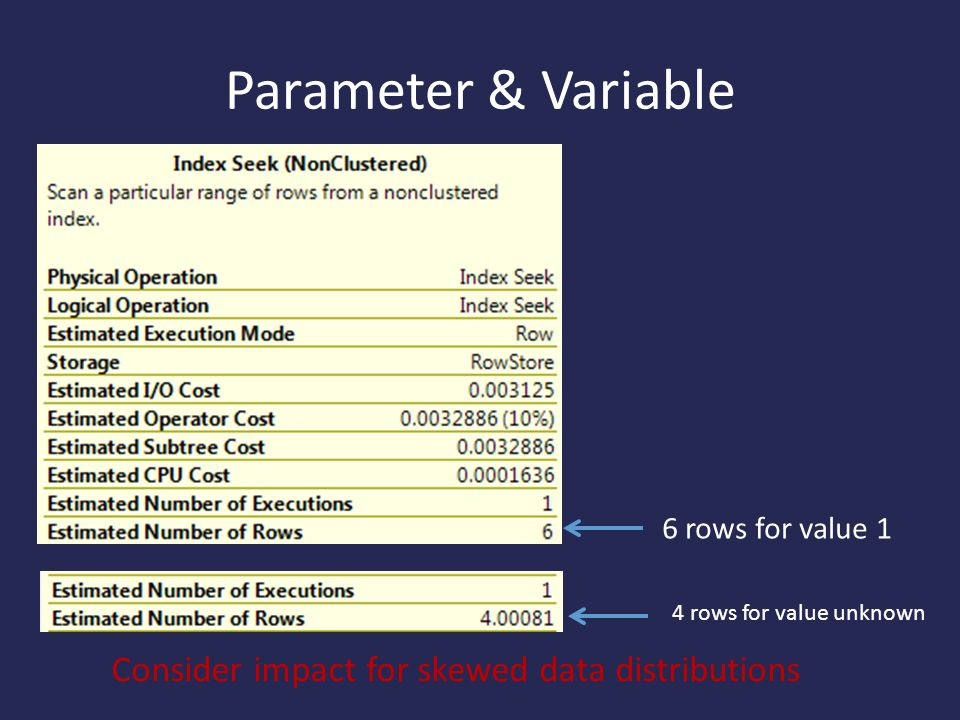 Parameter & Variable 6 rows for value 1 4 rows for value unknown Consider impact for skewed data distributions