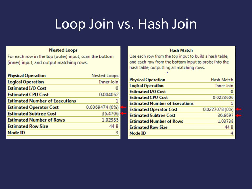 Loop Join vs. Hash Join