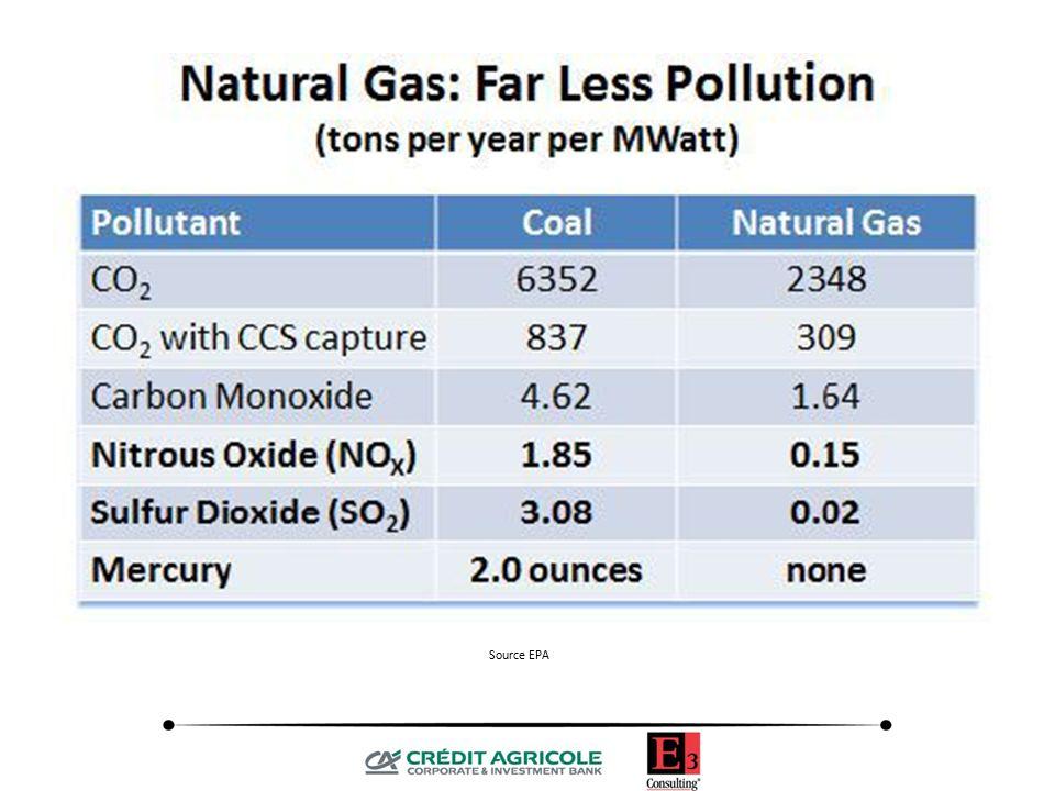 Source EPA