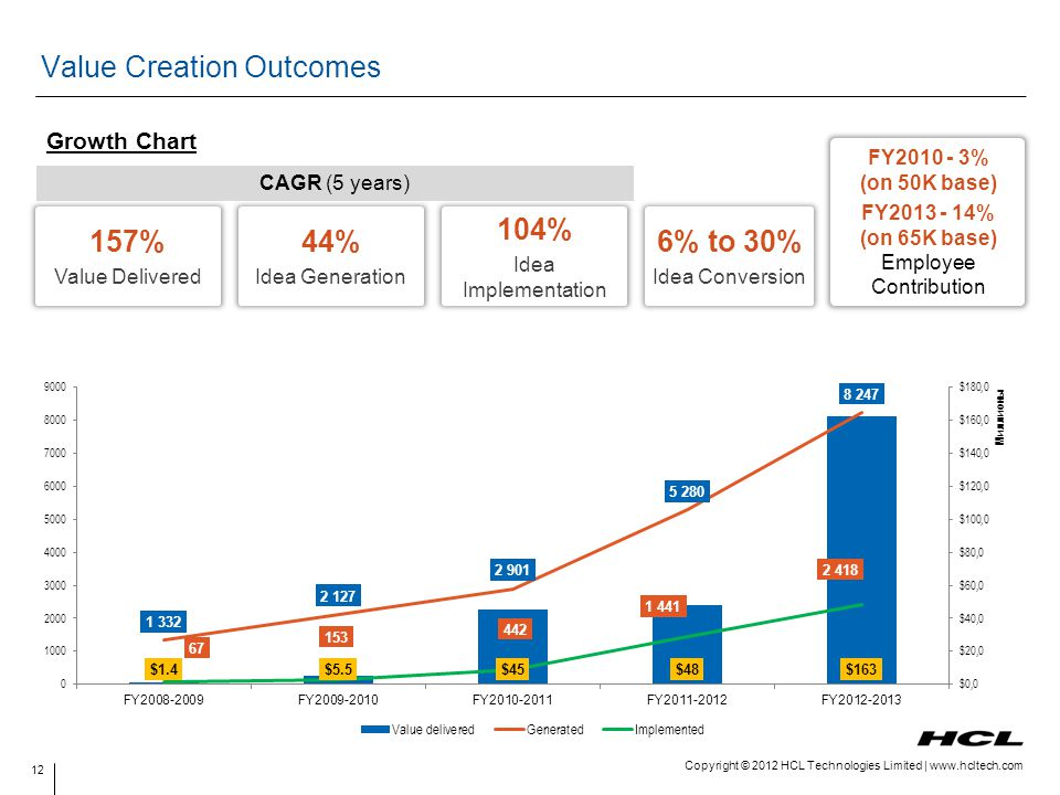 Copyright © 2012 HCL Technologies Limited | www.hcltech.com Value Creation Outcomes Growth Chart CAGR (5 years) FY2010 - 3% (on 50K base) FY2013 - 14%