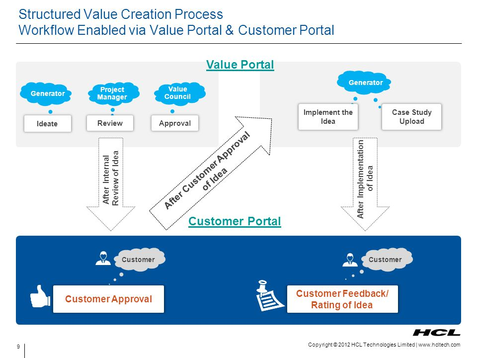 Copyright © 2012 HCL Technologies Limited | www.hcltech.com Structured Value Creation Process Workflow Enabled via Value Portal & Customer Portal Gene