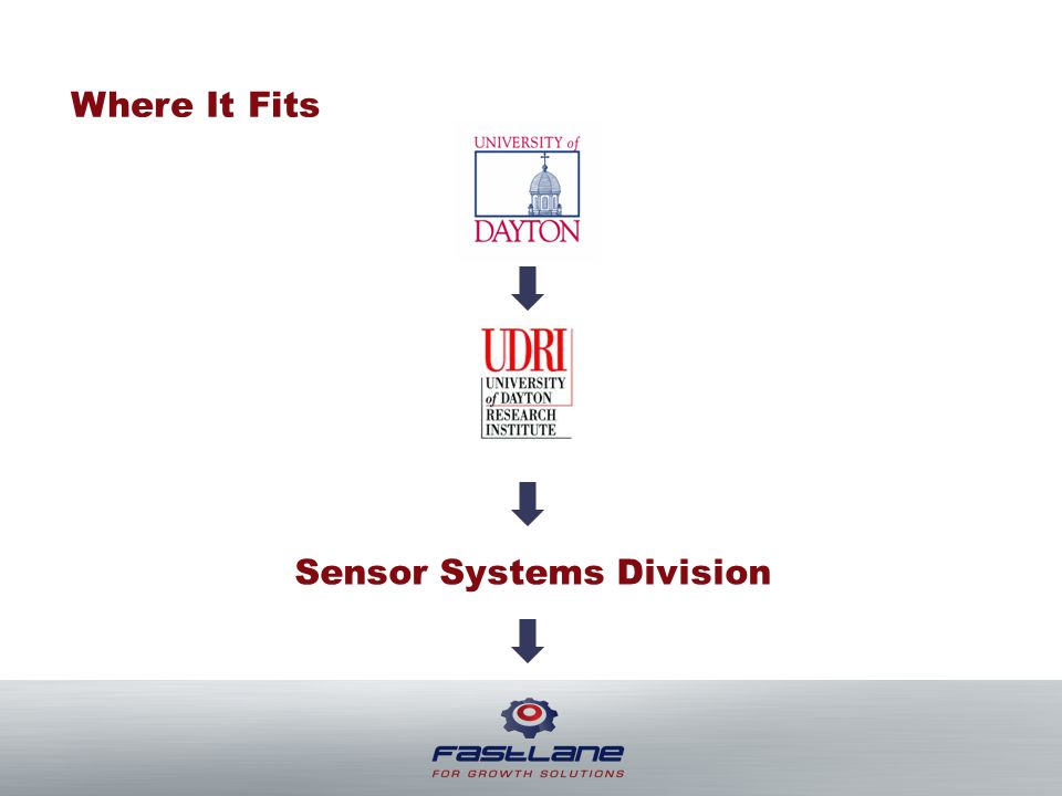 Where It Fits Sensor Systems Division
