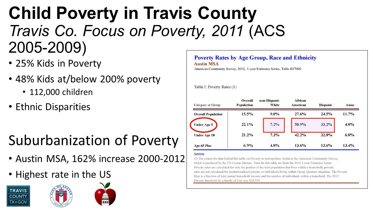 25% Kids in Poverty 48% Kids at/below 200% poverty 112,000 children Ethnic Disparities Suburbanization of Poverty Austin MSA, 162% increase 2000-2012 Highest rate in the US Child Poverty in Travis County Travis Co.