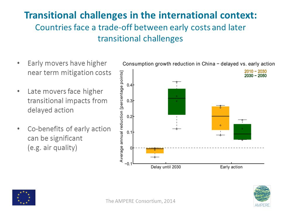 Transitional challenges in the international context: Countries face a trade-off between early costs and later transitional challenges Early movers have higher near term mitigation costs Late movers face higher transitional impacts from delayed action Co-benefits of early action can be significant (e.g.