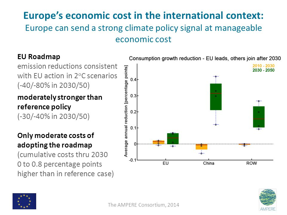 Europe's economic cost in the international context: Europe can send a strong climate policy signal at manageable economic cost EU Roadmap emission reductions consistent with EU action in 2 o C scenarios (-40/-80% in 2030/50) moderately stronger than reference policy (-30/-40% in 2030/50) Only moderate costs of adopting the roadmap (cumulative costs thru 2030 0 to 0.8 percentage points higher than in reference case) The AMPERE Consortium, 2014
