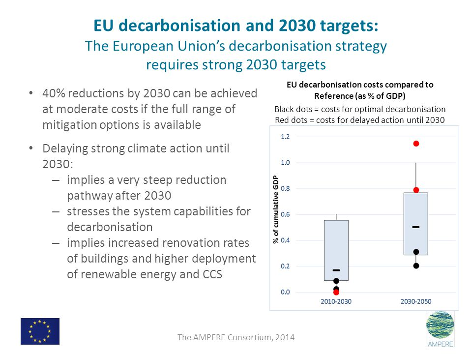 EU decarbonisation and 2030 targets: The European Union's decarbonisation strategy requires strong 2030 targets 40% reductions by 2030 can be achieved at moderate costs if the full range of mitigation options is available Delaying strong climate action until 2030: – implies a very steep reduction pathway after 2030 – stresses the system capabilities for decarbonisation – implies increased renovation rates of buildings and higher deployment of renewable energy and CCS EU decarbonisation costs compared to Reference (as % of GDP) Black dots = costs for optimal decarbonisation Red dots = costs for delayed action until 2030 The AMPERE Consortium, 2014