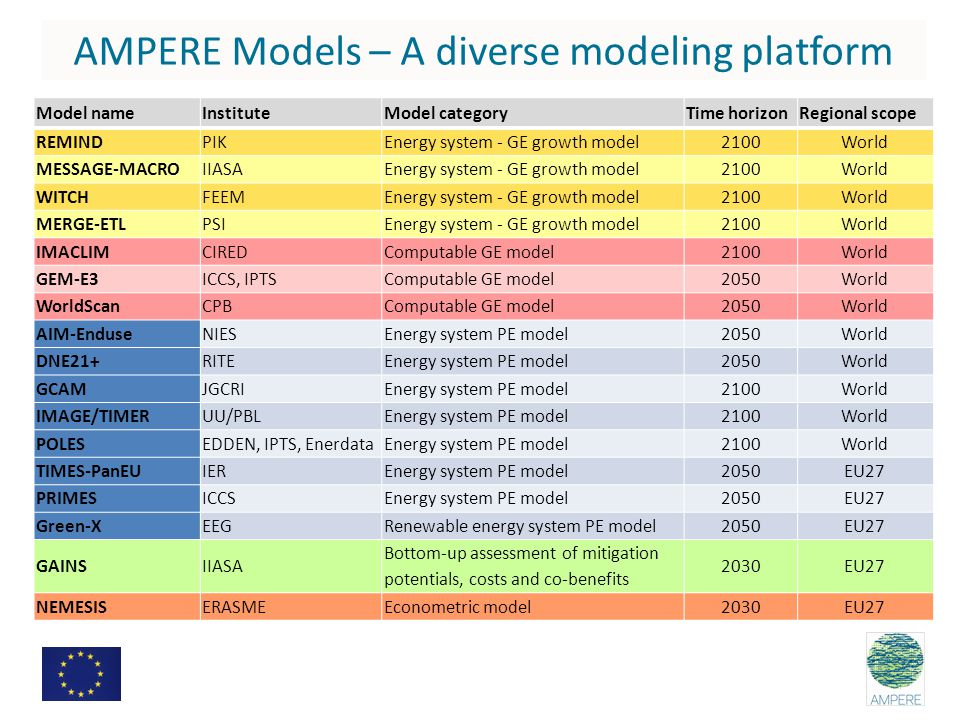 Model nameInstituteModel categoryTime horizonRegional scope REMINDPIKEnergy system - GE growth model2100World MESSAGE-MACROIIASAEnergy system - GE growth model2100World WITCHFEEMEnergy system - GE growth model2100World MERGE-ETLPSIEnergy system - GE growth model2100World IMACLIMCIREDComputable GE model2100World GEM-E3ICCS, IPTSComputable GE model2050World WorldScanCPBComputable GE model2050World AIM-EnduseNIESEnergy system PE model2050World DNE21+RITEEnergy system PE model2050World GCAMJGCRIEnergy system PE model2100World IMAGE/TIMERUU/PBLEnergy system PE model2100World POLESEDDEN, IPTS, EnerdataEnergy system PE model2100World TIMES-PanEUIEREnergy system PE model2050EU27 PRIMESICCSEnergy system PE model2050EU27 Green-XEEGRenewable energy system PE model2050EU27 GAINSIIASA Bottom-up assessment of mitigation potentials, costs and co-benefits 2030EU27 NEMESISERASMEEconometric model2030EU27 AMPERE Models – A diverse modeling platform