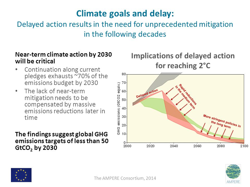 Climate goals and delay: Delayed action results in the need for unprecedented mitigation in the following decades Near-term climate action by 2030 will be critical Continuation along current pledges exhausts ~70% of the emissions budget by 2030 The lack of near-term mitigation needs to be compensated by massive emissions reductions later in time The findings suggest global GHG emissions targets of less than 50 GtCO 2 by 2030 Implications of delayed action for reaching 2°C The AMPERE Consortium, 2014