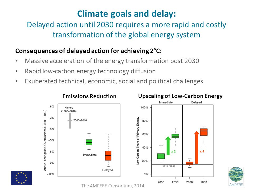 Climate goals and delay: Delayed action until 2030 requires a more rapid and costly transformation of the global energy system Consequences of delayed action for achieving 2°C: Massive acceleration of the energy transformation post 2030 Rapid low-carbon energy technology diffusion Exuberated technical, economic, social and political challenges Emissions Reduction Upscaling of Low-Carbon Energy The AMPERE Consortium, 2014