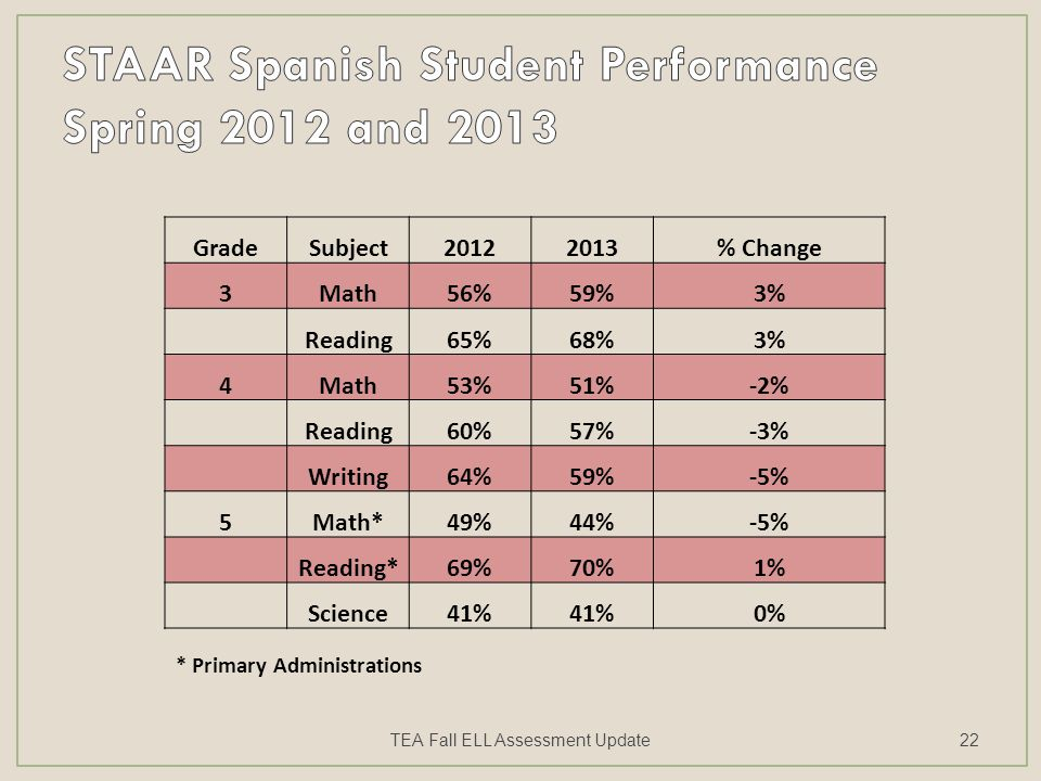 GradeSubject20122013% Change 3Math56%59%3% Reading65%68%3% 4Math53%51%-2% Reading60%57%-3% Writing64%59%-5% 5Math*49%44%-5% Reading*69%70%1% Science41% 0% * Primary Administrations TEA Fall ELL Assessment Update22