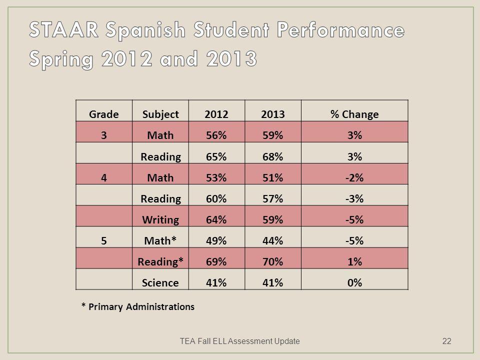 GradeSubject20122013% Change 3Math56%59%3% Reading65%68%3% 4Math53%51%-2% Reading60%57%-3% Writing64%59%-5% 5Math*49%44%-5% Reading*69%70%1% Science41