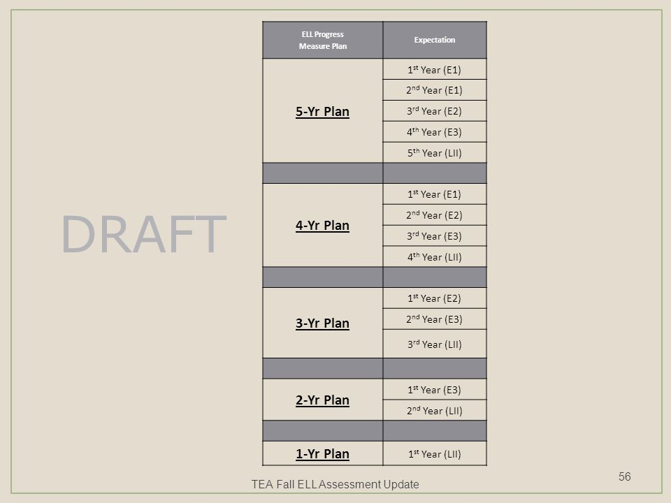 ELL Progress Measure Plan Expectation 5-Yr Plan 1 st Year (E1) 2 nd Year (E1) 3 rd Year (E2) 4 th Year (E3) 5 th Year (LII) 4-Yr Plan 1 st Year (E1) 2 nd Year (E2) 3 rd Year (E3) 4 th Year (LII) 3-Yr Plan 1 st Year (E2) 2 nd Year (E3) 3 rd Year (LII) 2-Yr Plan 1 st Year (E3) 2 nd Year (LII) 1-Yr Plan 1 st Year (LII) DRAFT TEA Fall ELL Assessment Update 56