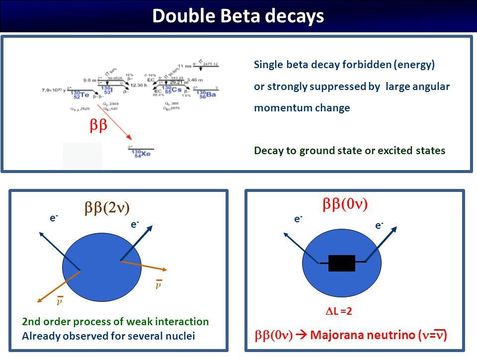 SNO++ ( 150 Nd) EXO ( 136 Xe) Majorana ( 76 Ge) Cuoricino/CUORE ( 130 Te) GERDA ( 76 Ge) COBRA ( 116 Cd) CANDLES ( 48 Ca) KamLAND-ZEN ( 136 Xe) MOON ( 100 Mo)  (0 ) : experiments and projects Calorimeter Source = detector     Tracko-calo Source  detector EXO gaz ( 136 Xe) DCBA ( 150N d) NEMO3/SuperNEMO ( 82 Se, 150N d, 48C a) NEXT ( 136 Xe)