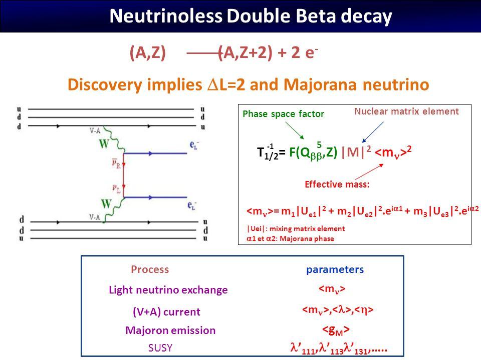  observables Electron energy sum 150Nd distribution s arxiv: 1005.1241v1 [hep-ex] Angular distribution Mass mechanism Mass mechanism RHC Ee1 – Ee2 distribution RHC   From G.