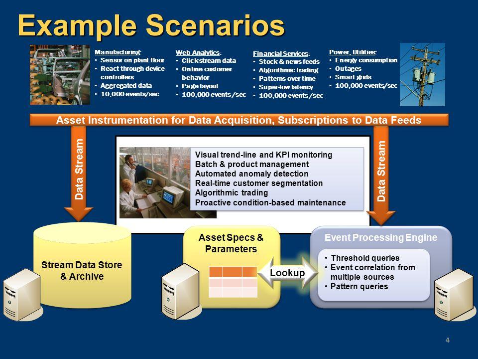 StreamInsight Architecture 35 Host Process...