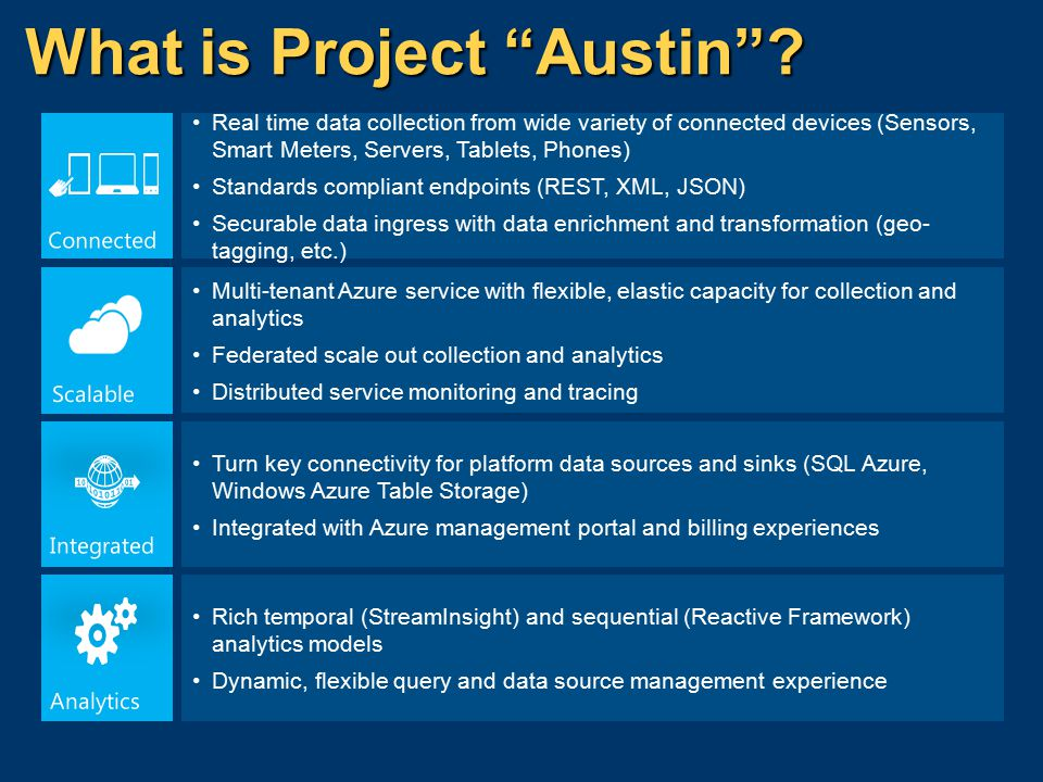 StreamInsight on Azure: Austin Standing Queries Stream- Insight Query Prebuilt Input Adapters Austin StreamInsight Engine Reactive Query Stream- Insight Query StreamInsight Application Development StreamInsight Application at Runtime Prebuilt Output Adapters Data Egress Adapter Management Service Monitoring Service Scalable Data Ingress Adapter Authentication Built-in Archive