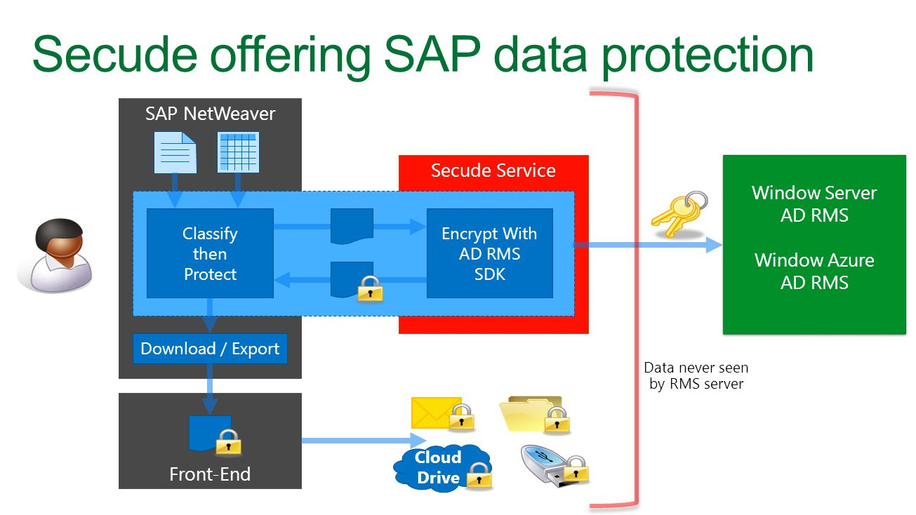 Secude Service Secude offering SAP data protection SAP NetWeaver Classify then Protect Download / Export Encrypt With AD RMS SDK Front-End Window Server AD RMS Window Azure AD RMS Cloud Drive Data never seen by RMS server