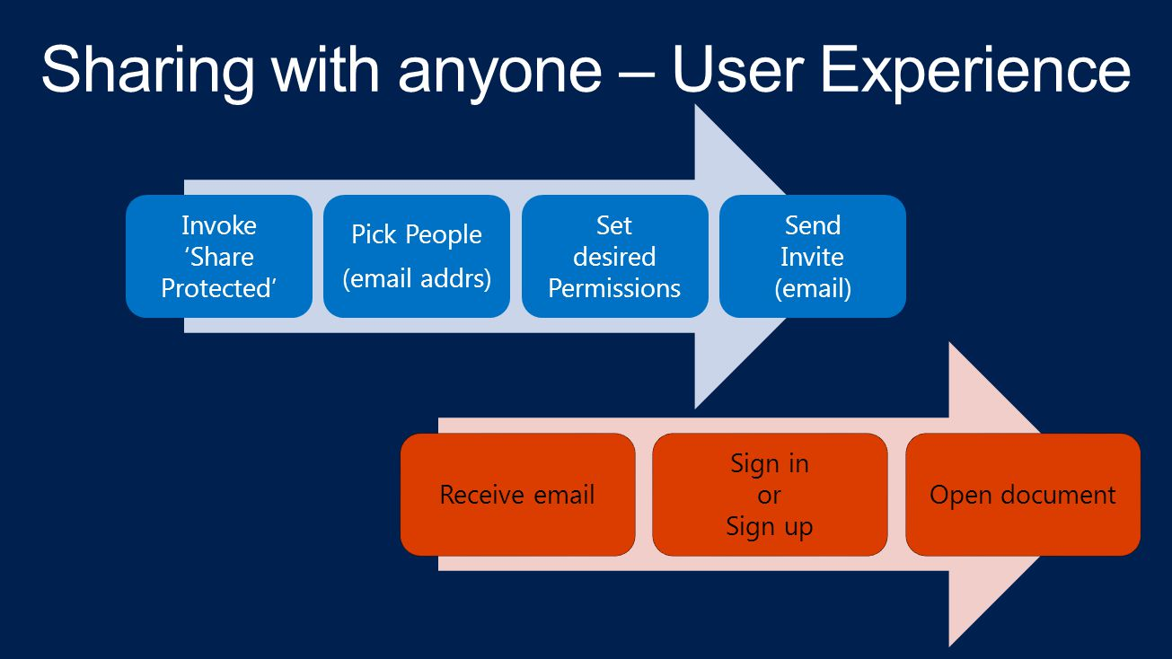 Invoke 'Share Protected' Pick People (email addrs) Set desired Permissions Send Invite (email) Receive email Sign in or Sign up Open document