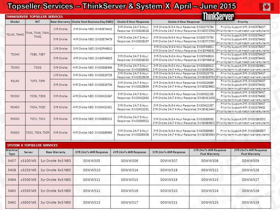 SYSTEM X TOPSELLER SERVICES Machine Type ServerBase Warranty3YR 24x7x 4HR Response4YR 24x7x 4HR Response5YR 24x7x 4HR Response 1YR 24x7x 4HR Response Post Warranty 2YR 24x7x 4HR Response Post Warranty 5457x3100 M51yr Onsite 9x5 NBD00WW50500WW50600WW50700WW50800WW509 5458x3250 M53yr Onsite 9x5 NBD00WW51000WW51400WW51800WW52200WW526 5464x3500 M53yr Onsite 9x5 NBD00WW51100WW51500WW51900WW52300WW527 5463x3550 M53yr Onsite 9x5 NBD00WW51200WW51600WW52000WW52400WW528 5462x3650 M53yr Onsite 9x5 NBD00WW51300WW51700WW52100WW52500WW529 THINKSERVER TOPSELLER SERVICES ModelMTBase WarrantyOnsite Next Business Day (NBD)Onsite 8 Hour ResponseOnsite 4 Hour ResponsePriority TS140, TS440 70A4, 70A5, 70AN, 70AQ 1YR Onsite3YR Onsite NBD: 5WS0E76432 3YR Onsite 24x7 8 Hour Response: 5WS0G38328 3YR Onsite 9x5 4 Hour Response: 5WS0D73794 3YR Onsite 24x7 4 Hour Response: 5WS0D73788 Priority Support 3YR: 5WS0E76457 (Priority term must match warranty term) 3YR Onsite4YR Onsite NBD: 5WS0E76479 3YR Onsite 24x7 8 Hour Response: 5WS0G38297 3YR Onsite 9x5 4 Hour Response: 5WS0D73790 3YR Onsite 24x7 4 Hour Response: 5WS0D73793 Priority Support 3YR: 5WS0E76457 Priority Support 4YR: 5WS0E76482 (Priority term must match warranty term) TD34070B5, 70B7 1YR Onsite3YR Onsite NBD: 5WS0F46910- 3YR Onsite 9x5 4 Hour Response: 5WS0F46901 3YR Onsite 24x7 4 Hour Response: 5WS0F46891 Priority Support 3YR: 5WS0E76457 (Priority term must match warranty term) 3YR Onsite4YR Onsite NBD: 5WS0F46929 3YR Onsite 24x7 8 Hour Response: 5WS0G38350 3YR Onsite 9x5 4 Hour Response: 5WS0F46924 3YR Onsite 24x7 4 Hour Response: 5WS0F46918 Priority Support 3YR: 5WS0E76457 Priority Support 4YR: 5WS0E76482 (Priority term must match warranty term) TD35070DG3YR Onsite4YR Onsite NBD: 5WS0G89946 3YR Onsite 24x7 8 Hour Response: 5WS0G89962 3YR Onsite 9x5 4 Hour Response: 5WS0G89813 3YR Onsite 24x7 4 Hour Response: 5WS0G90041 Priority Support 3YR: 5WS0G89981 (Priority term must match warranty term) RS14070F3, 70F9 1YR Onsite3YR Onsite NBD: