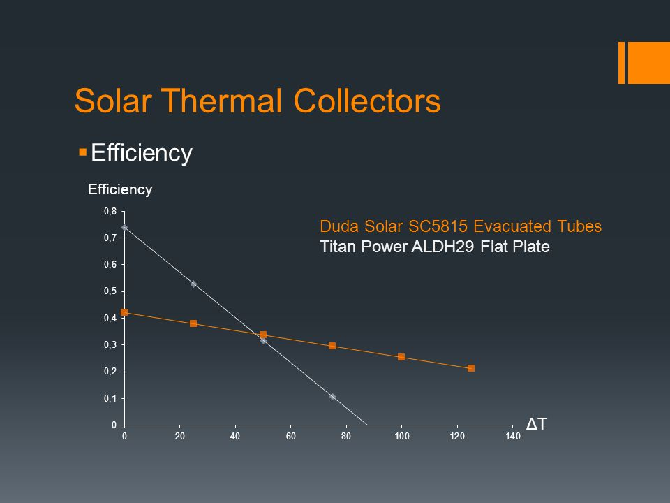 Solar Thermal Collectors  Efficiency Duda Solar SC5815 Evacuated Tubes Titan Power ALDH29 Flat Plate ΔTΔT Efficiency