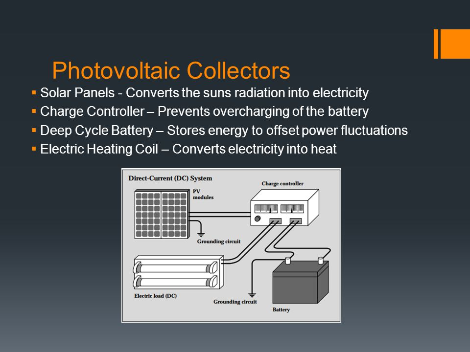 Photovoltaic Collectors  Solar Panels - Converts the suns radiation into electricity  Charge Controller – Prevents overcharging of the battery  Deep Cycle Battery – Stores energy to offset power fluctuations  Electric Heating Coil – Converts electricity into heat