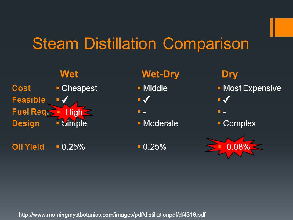 WetWet-Dry Steam Distillation Comparison  Cheapest  ✔  High  Simple  0.25%  Middle  ✔  -  Moderate  0.25% Dry  Most Expensive  ✔  -  Complex  0.08% Cost Feasible Fuel Req.