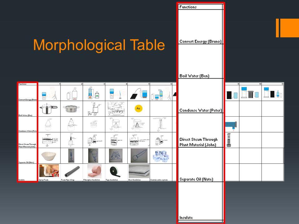 Morphological Table