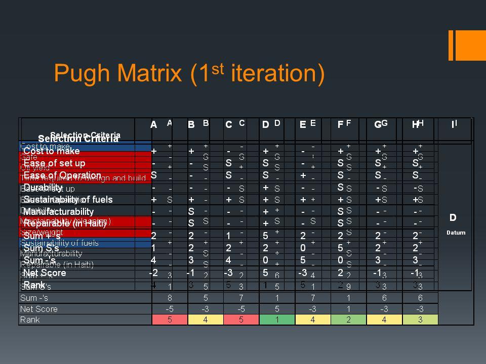 Pugh Matrix (1 st iteration)
